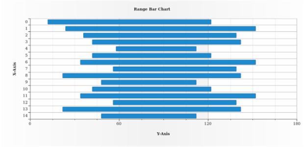 Range Bar Chart created by AnyChart Team