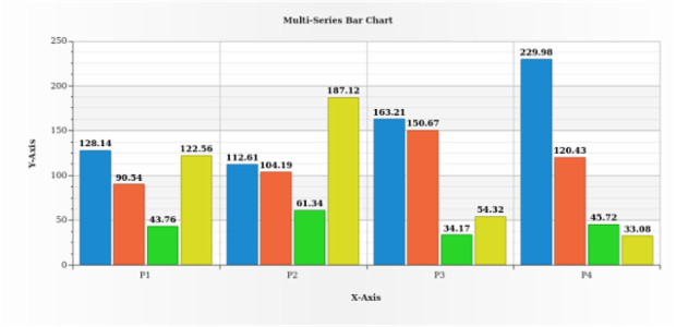 Multi-Series Column Chart created by AnyChart Team