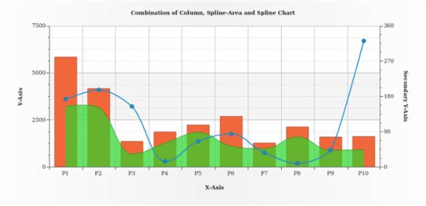 Column, Spline-Area and Spline Chart created by AnyChart Team