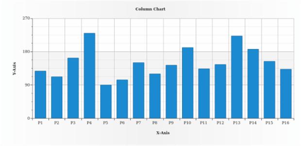Column Chart created by AnyChart Team