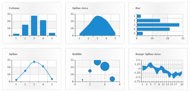 Multiple Charts at Stage created by AnyChart Team