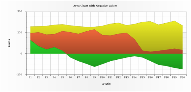 Area Chart with Negative Values created by AnyChart Team