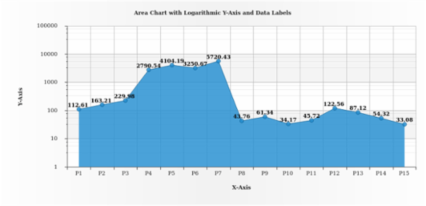 Single-Series-Area Chart with Logarithmic Y-Axis created by AnyChart Team