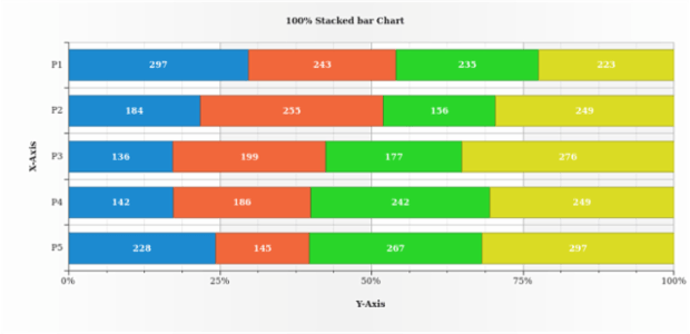 100 Stacked Bar Chart created by AnyChart Team