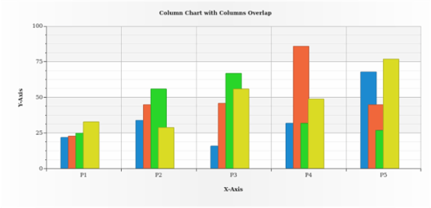 Column Chart with Columns Overlap created by AnyChart Team