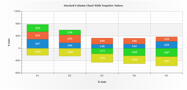 Stacked Column Chart with Negative Values created by AnyChart Team