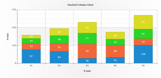 Stacked Column Chart created by AnyChart Team