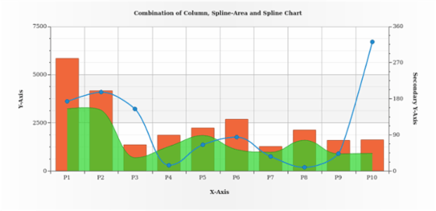 Column, Spline-Area and Spline Chart created by AnyChart Team