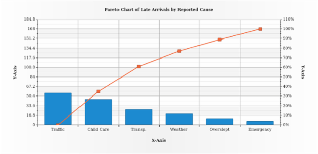 Pareto Chart created by AnyChart Team