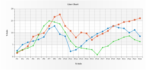 Line Chart created by AnyChart Team