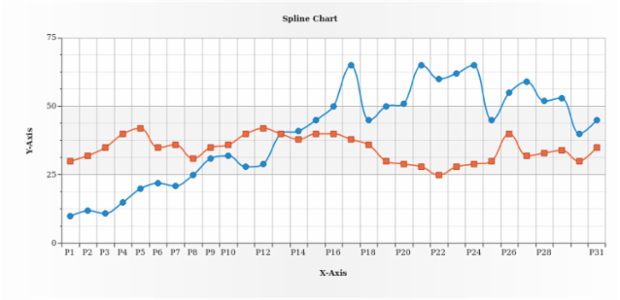 Spline Chart created by AnyChart Team