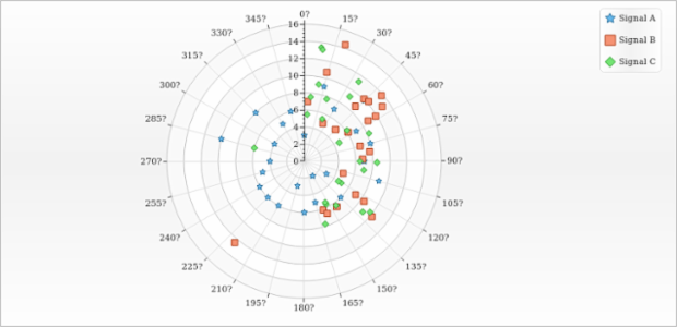 Polar Chart with Multiple Marker Series created by AnyChart Team