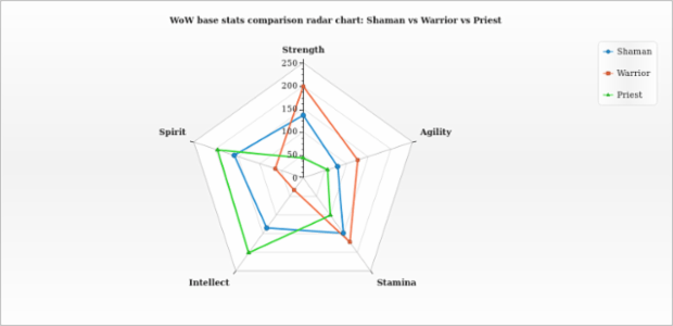 Radar Chart with three Line Series created by AnyChart Team
