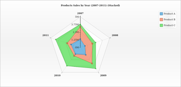 Stacked Area Radar Chart created by AnyChart Team