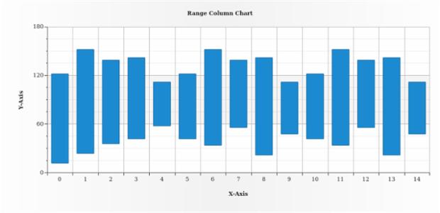 Range Column Chart created by AnyChart Team