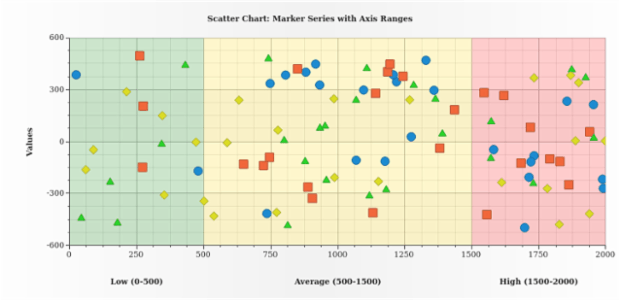 Scatter Chart with Axis Ranges created by AnyChart Team