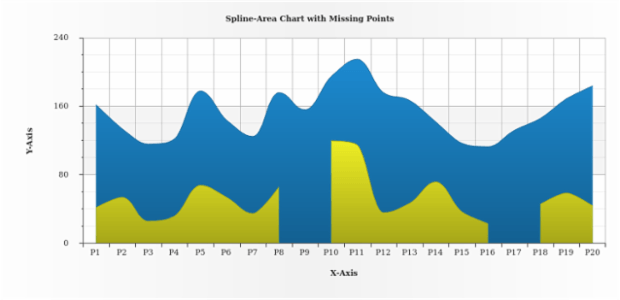 Spline-Area Chart with Missing Points created by AnyChart Team
