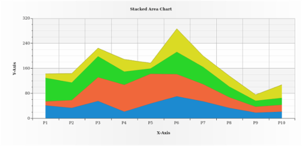 Stacked Area Chart created by AnyChart Team