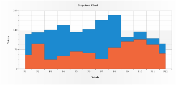 Step-Area Chart created by AnyChart Team