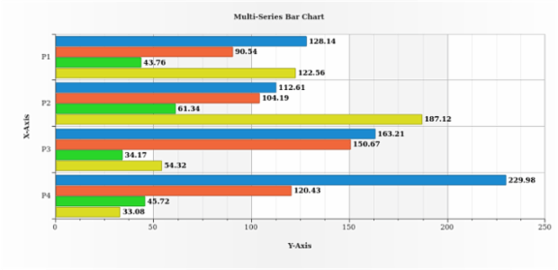 Multi-Series Bar Chart created by AnyChart Team