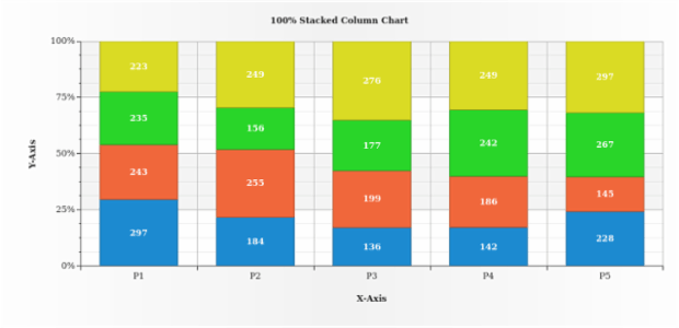 100 Stacked Column Chart created by AnyChart Team