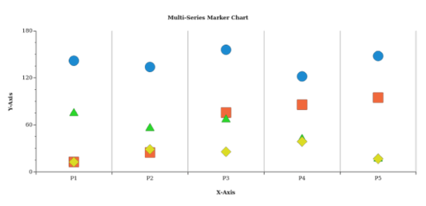 Multi-Series Marker Chart created by AnyChart Team