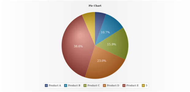 Pie Chart with Grouped Point created by AnyChart Team