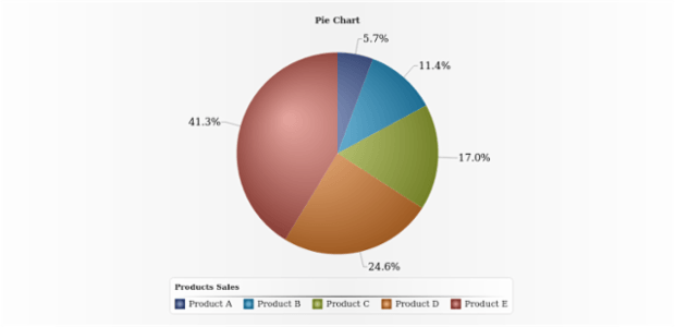 Pie Chart with Outside Labels created by AnyChart Team