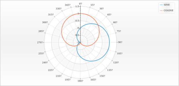 Polar Chart with Multiple Line Series created by AnyChart Team