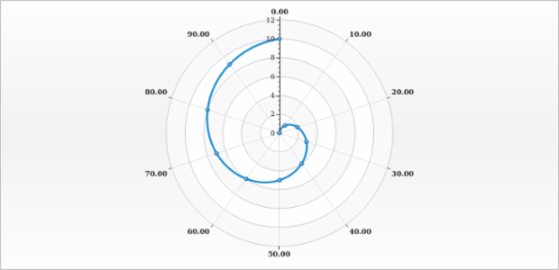 Polar Chart with Unclosed Line Contour created by AnyChart Team