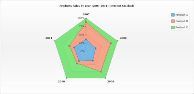 Percent Stacked Area Radar Chart created by AnyChart Team