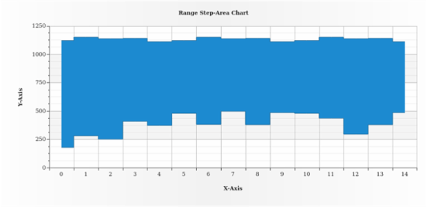 Range Step-Area Chart created by AnyChart Team