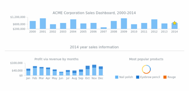 ACME Corp Sales Dashboard created by AnyChart Team
