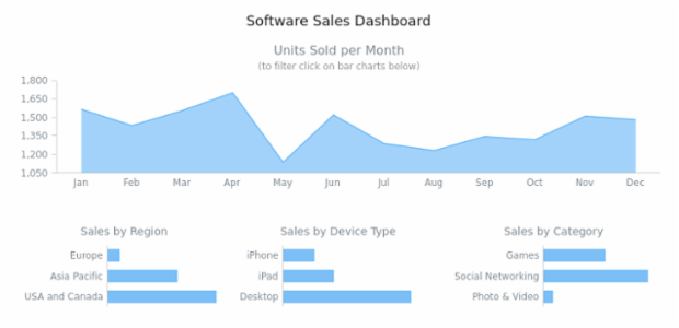 Software Sales Dashboard created by AnyChart Team
