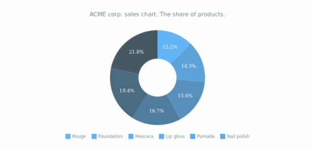 Donut Chart with Range Palette created by AnyChart Team
