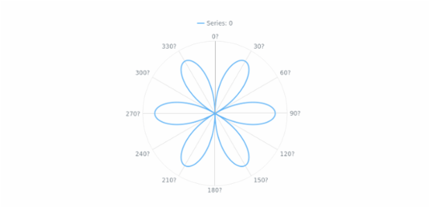 Single Series Polar Chart created by AnyChart Team