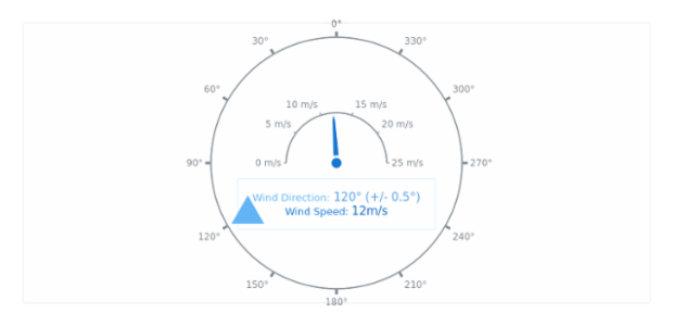 Wind Direction created by AnyChart Team