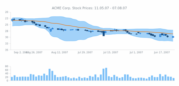 ACME Corp Prices created by AnyChart Team