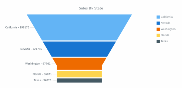 Sales by State created by AnyChart Team