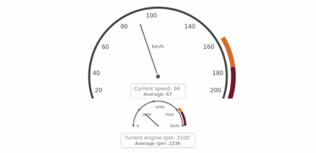 Complex Gauge created by AnyChart Team
