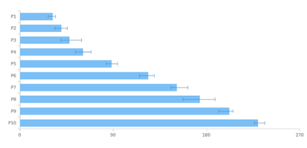Bar Chart created by AnyChart Team