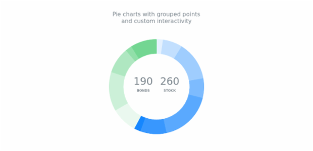 Donut Chart with Custom Categories created by AnyChart Team