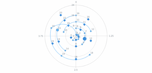 Polar Chart with bySpot hover demo created by AnyChart Team