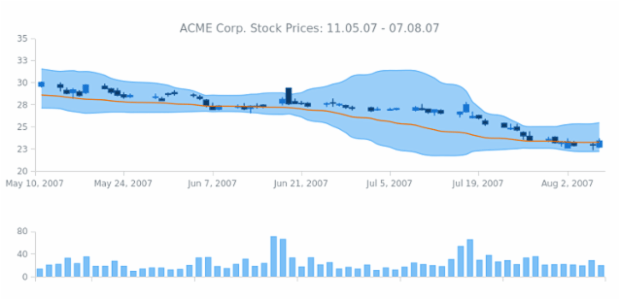 ACME Corp Prices created by AnyChart Team, Dashboard with two charts: the first one with three series of Range Area, Spline and Japanese Candlestick types and below there is an only column series chart. All these series display information about ACME Corp. Stocks prices and trades.