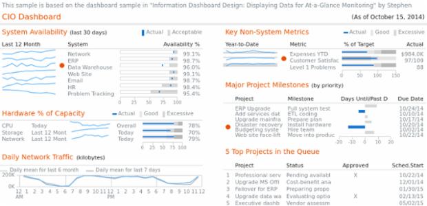 CIO Dashboard created by AnyChart Team