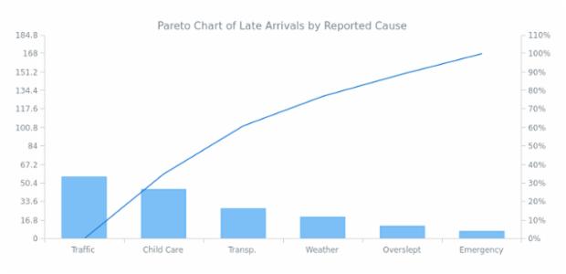Pareto Chart created by AnyChart Team