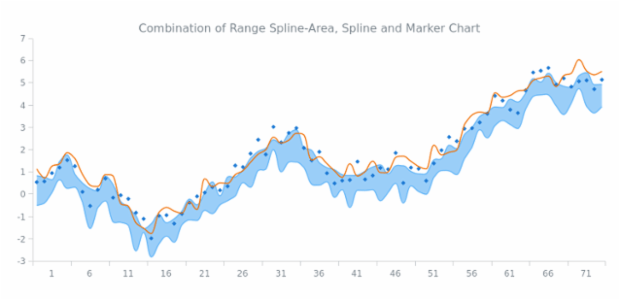 Range Spline-Area, Spline and Marker Chart created by AnyChart Team