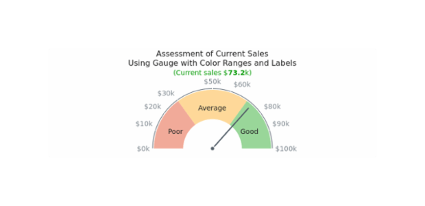 Gauge with Color Ranges created by AnyChart Team, This half-circular gauge has tree range labels on chart's plot. All labels are adjusted to show the sales volume in dollars. Chart has a knob and one needle. The chart represent the sale for a company and ranges help to assess the situation.