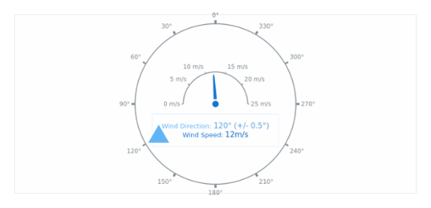 Wind Direction created by AnyChart Team, The chart contains two gauges: the big one shows the wind's direction and the small one visualize wind's speed. The label inside the chart displays current value of both gauges.