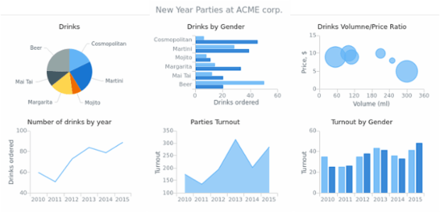 Multiple Charts at Stage created by AnyChart Team, Dashboard with six charts with information on New Year's parties of ACME Corp. The main purpose of this dashboard is to demonstrate general appearance of a simple dashboard.